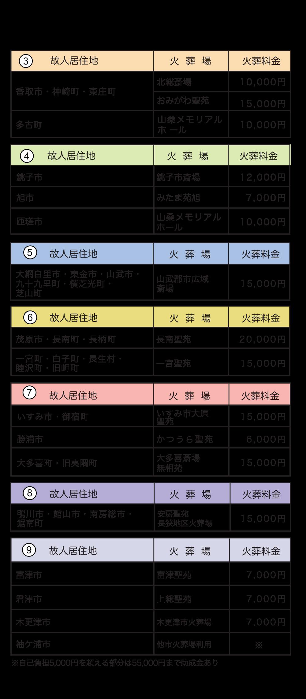 地域別火葬場の使用料金一覧表③〜⑨