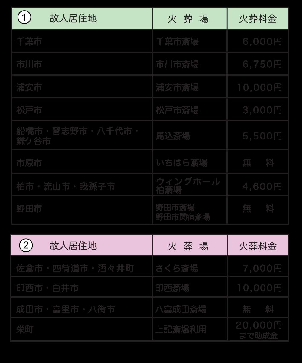 地域別火葬場の使用料金一覧表①〜②